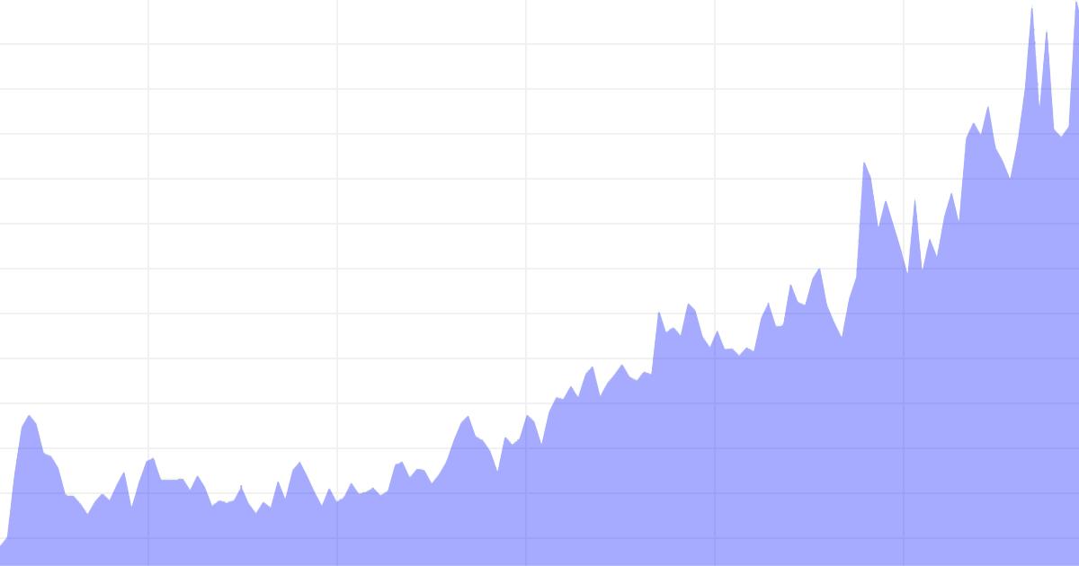 График роста поискового трафика