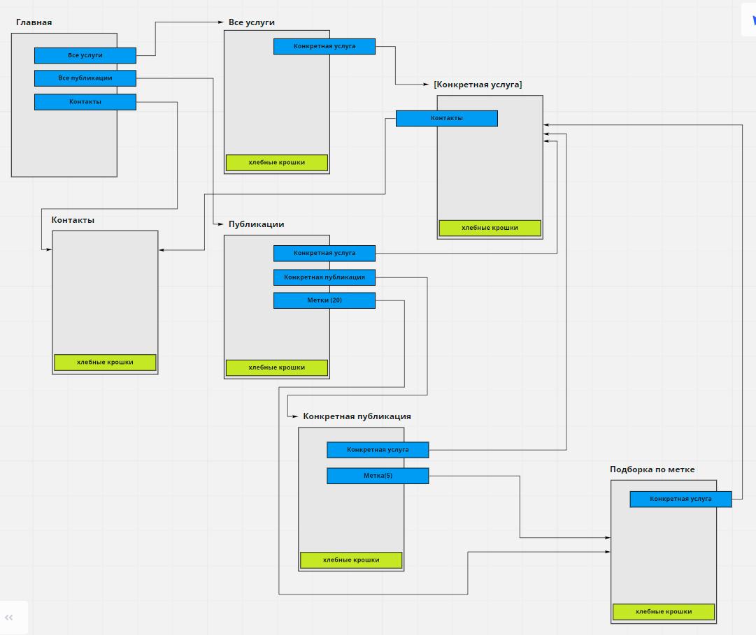 Пример базовая схема линкбилдинга | seobut.com